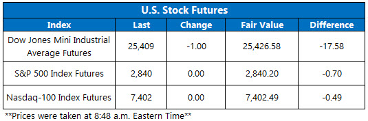 Stock Futures Chart Aug 6
