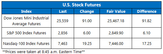 Stock Futures Chart Aug 7