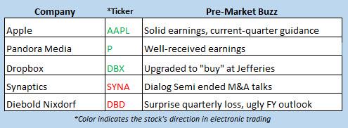 stock market news aug 1
