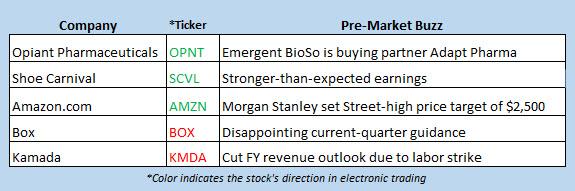 stock market news aug 29