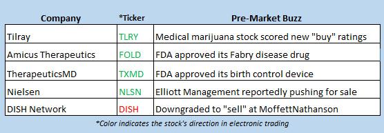 stock market news august 13