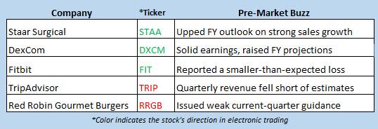 stock market news august 2