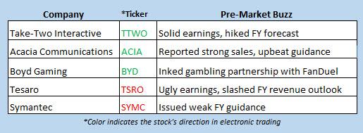 stock market news august 3