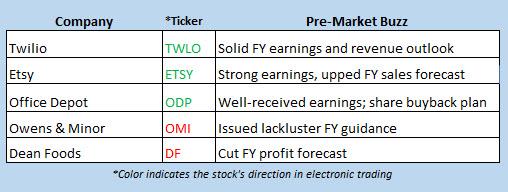 stock market news august 7