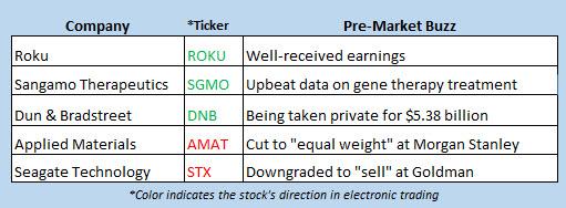 stock market news august 9