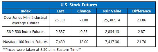 StockFutures Chart Aug 13