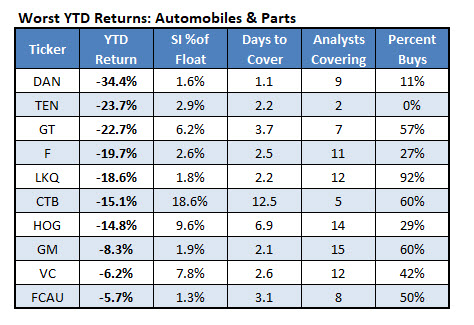 Automobiles and Parts Sector