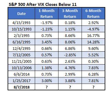 S&P Individual Returns VIX Below 11