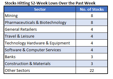 Stock Sectors 52-Week Lows