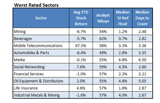 Worst Rated Sectors