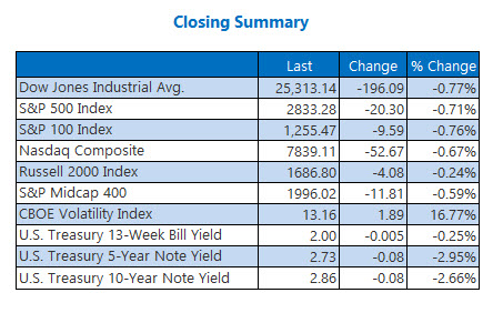 Closing Indexes Summary Aug 10