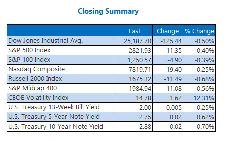 Closing Indexes Summary Aug 13