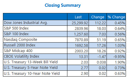 Closing Indexes Summary Aug 14
