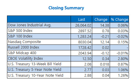 Closing Indexes Summary Aug 28