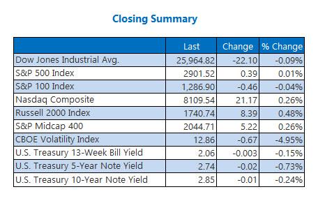 Closing Indexes Summary Aug 31