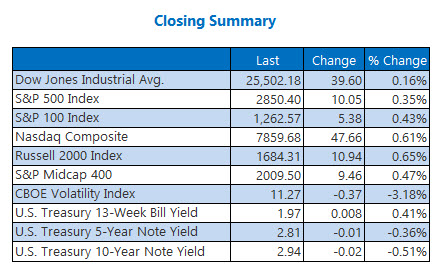 Closing Indexes Summary Aug 6