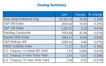 Closing Indexes Summary Aug 6