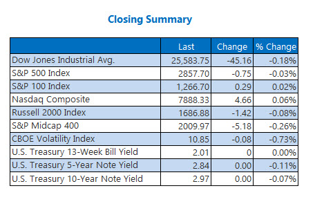 Closing Indexes Summary Aug 8