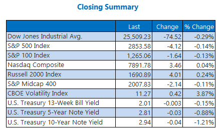 Closing Indexes Summary Aug 9