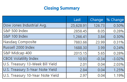 closing indexes summary august 7