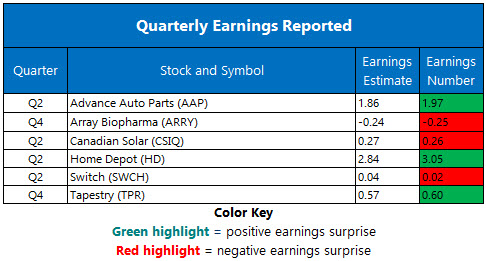 Corporate Earnings April 14