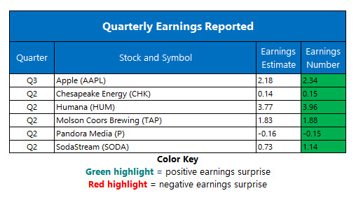corporate earnings aug 1