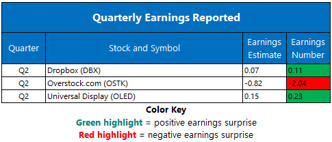 Corporate Earnings Aug 10