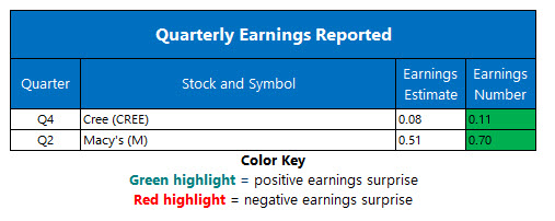 corporate earnings aug 15
