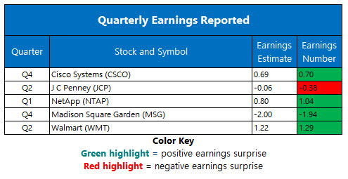 corporate earnings aug 16