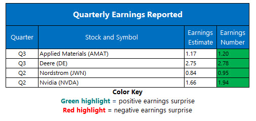 corporate earnings aug 17