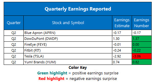 corporate earnings aug 2