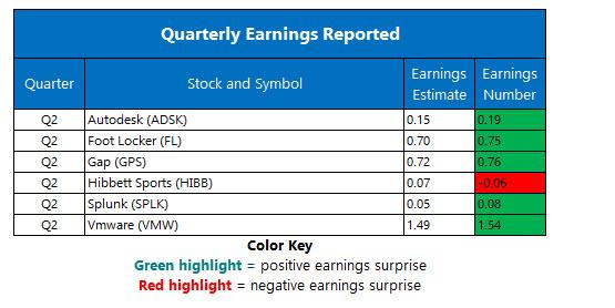 corporate earnings aug 24