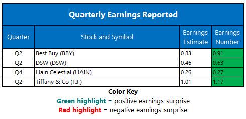 Corporate Earnings Aug 28