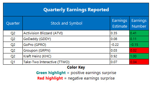 corporate earnings aug 3