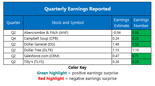 corporate earnings aug 30