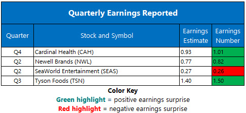 Corporate Earnings August 6