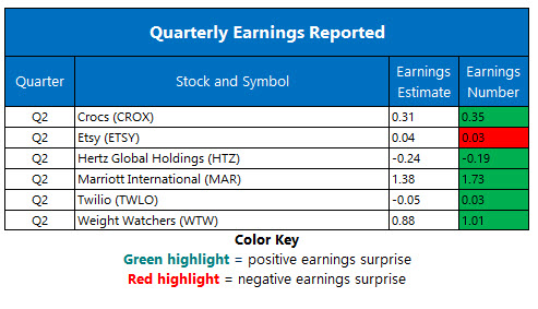 corporate earnings august 7