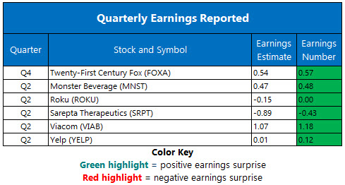 Corporate Earnings August 9