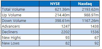 nyse and nasdaq stats aug 1