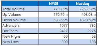 nyse and nasdaq stats aug 15