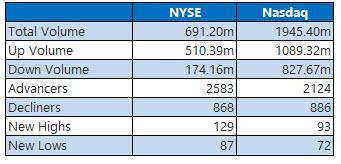 nyse and nasdaq stats aug 16
