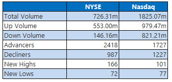 nyse and nasdaq stats aug 17