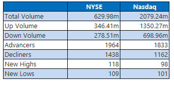 nyse and nasdaq stats aug 2