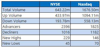nyse and nasdaq stats aug 20