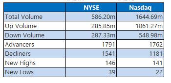 nyse and nasdaq stats aug 22