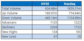 nyse and nasdaq stats aug 23