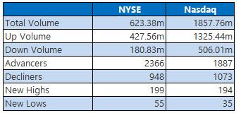 nyse and nasdaq stats aug 24