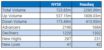 nyse and nasdaq stats aug 27