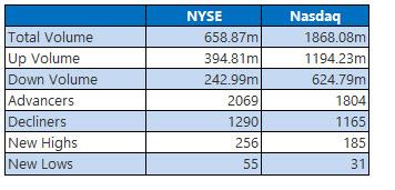 nyse and nasdaq stats aug 29