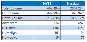 nyse and nasdaq stats aug 3